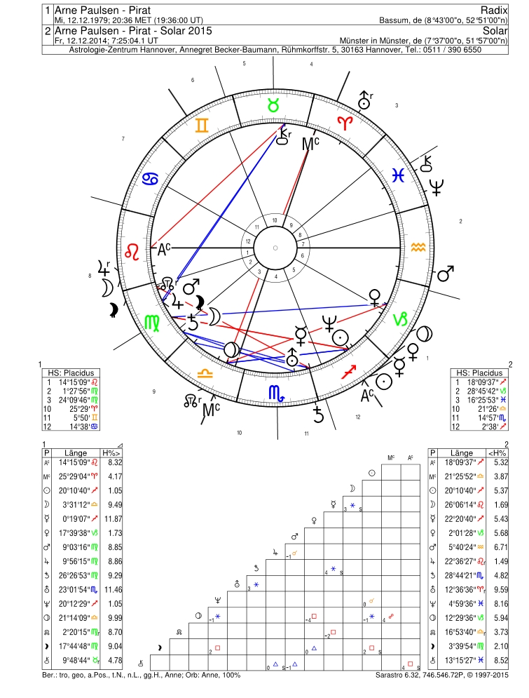 paulsen_horoskop